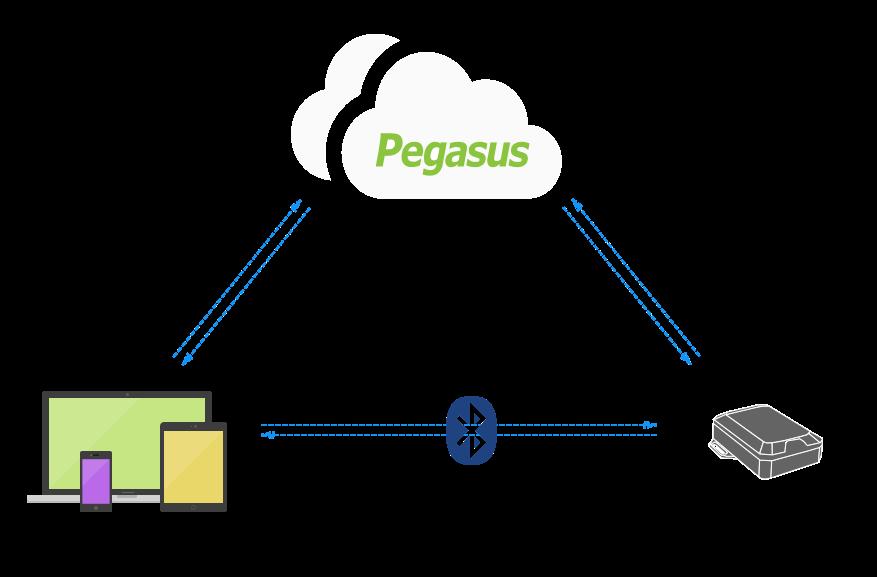 Syrus 3G Diagram