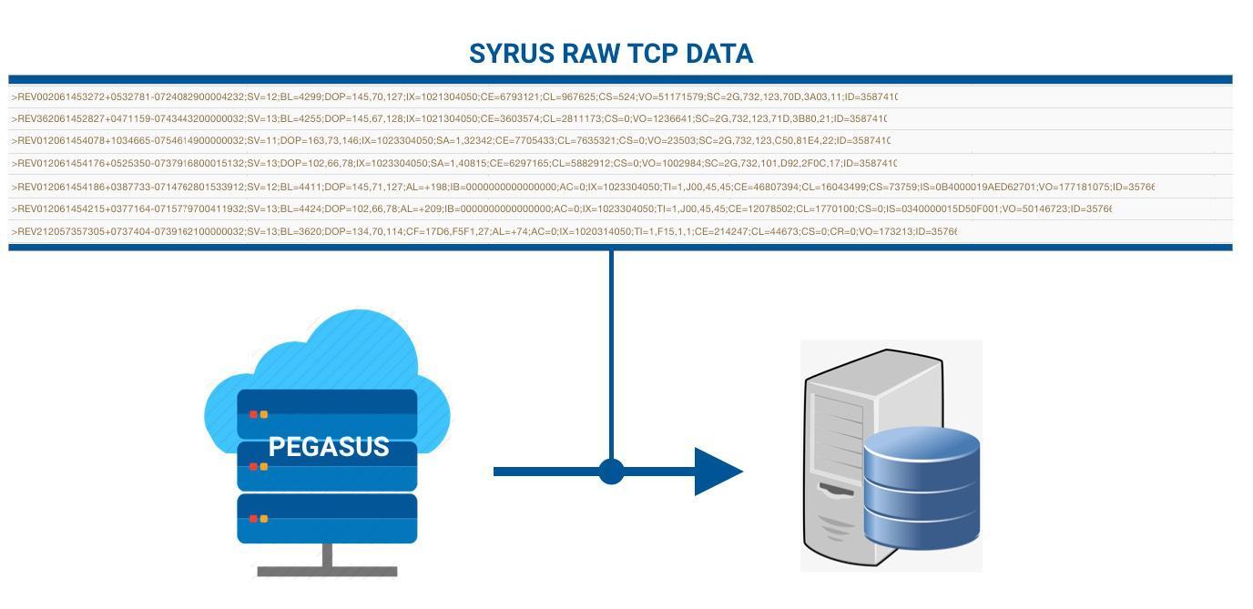Forwarding Syrus data